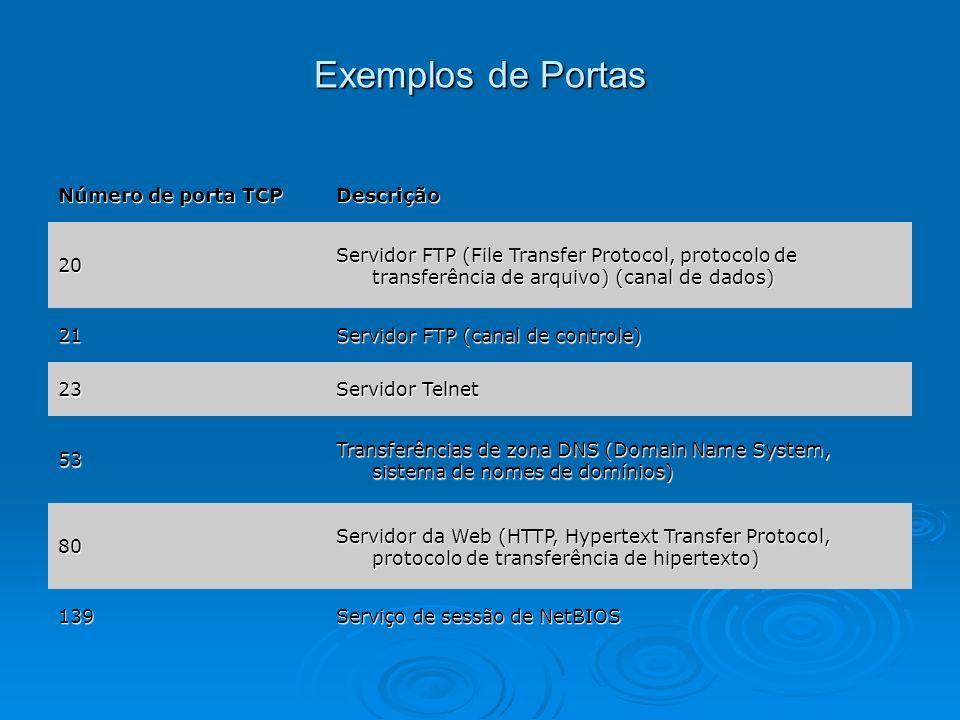 Exemplos de Portas Número de porta TCP Descrição 20 Servidor FTP (File Transfer Protocol, protocolo de transferência de arquivo) (canal de dados) 21 S