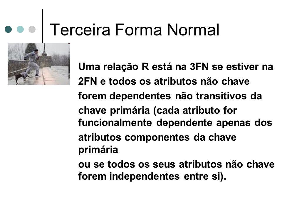 Terceira Forma Normal Uma relação R está na 3FN se estiver na 2FN e todos os atributos não chave forem dependentes não transitivos da chave primária (