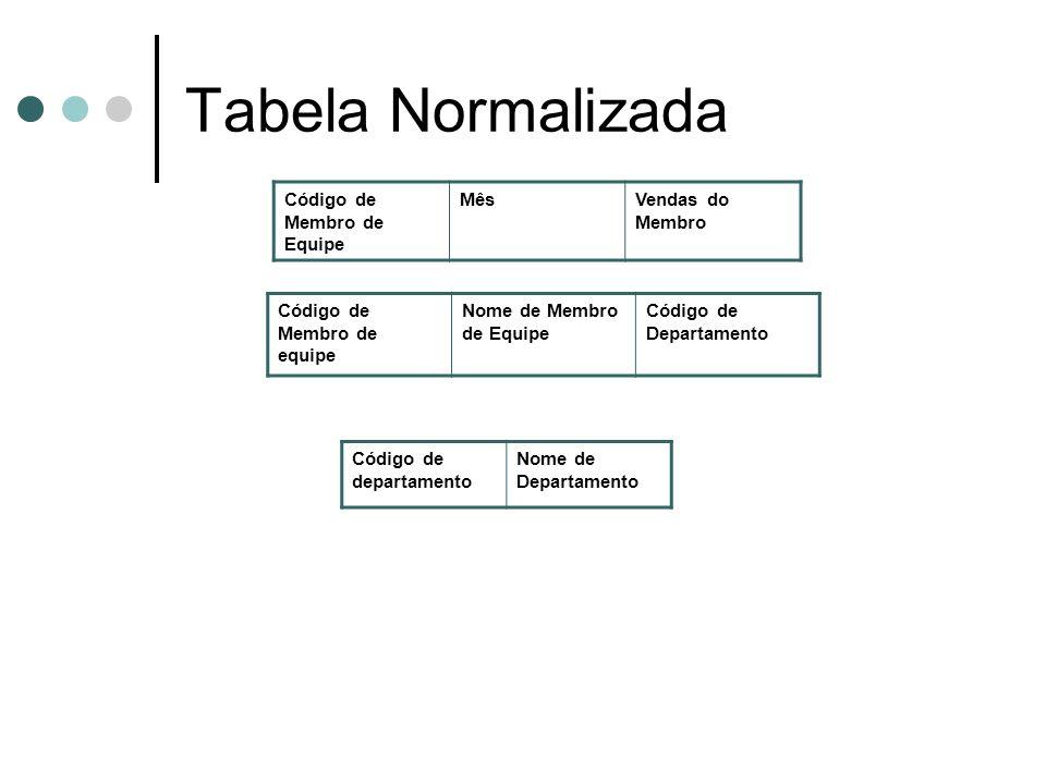 Tabela Normalizada Código de Membro de Equipe MêsVendas do Membro Código de Membro de equipe Nome de Membro de Equipe Código de Departamento Código de