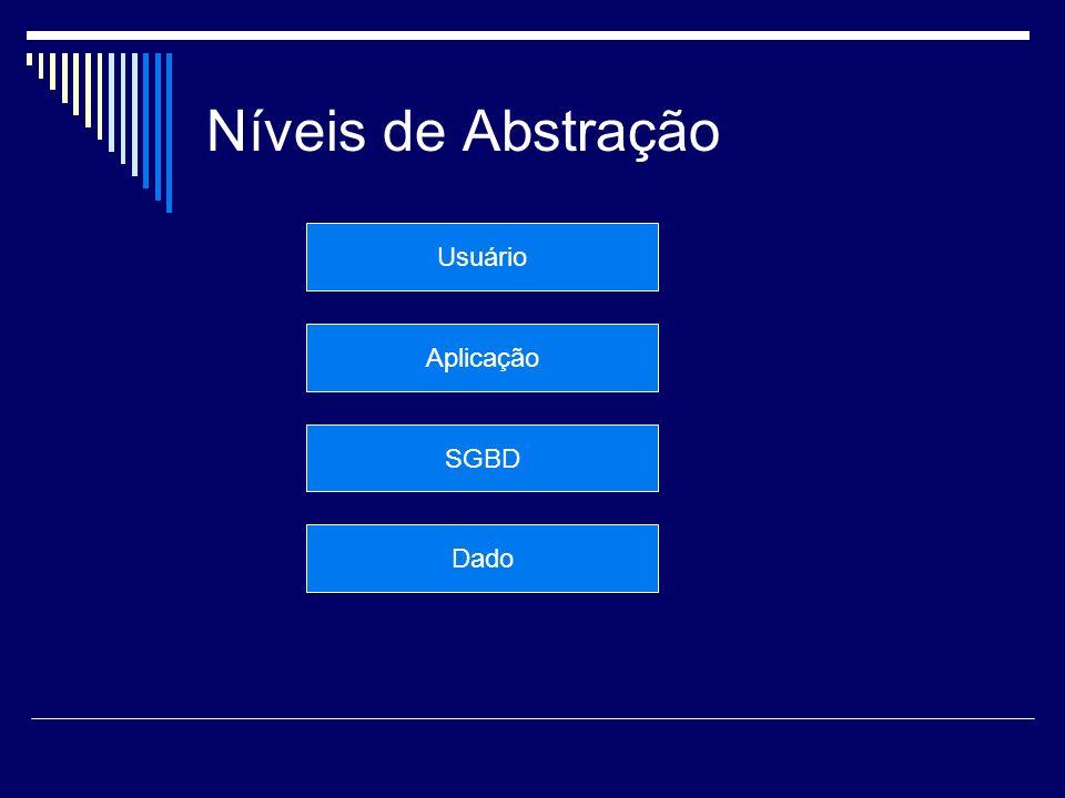 Níveis de Abstração Usuário Aplicação SGBD Dado