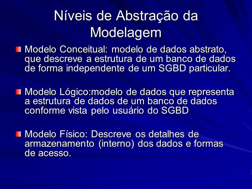 Níveis de Abstração da Modelagem Modelo Conceitual: modelo de dados abstrato, que descreve a estrutura de um banco de dados de forma independente de u