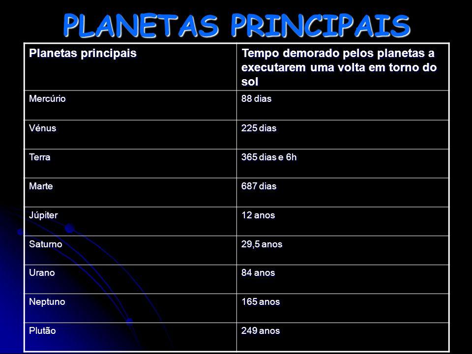 PLANETAS PRINCIPAIS Planetas principais Tempo demorado pelos planetas a executarem uma volta em torno do sol Mercúrio 88 dias Vénus 225 dias Terra 365