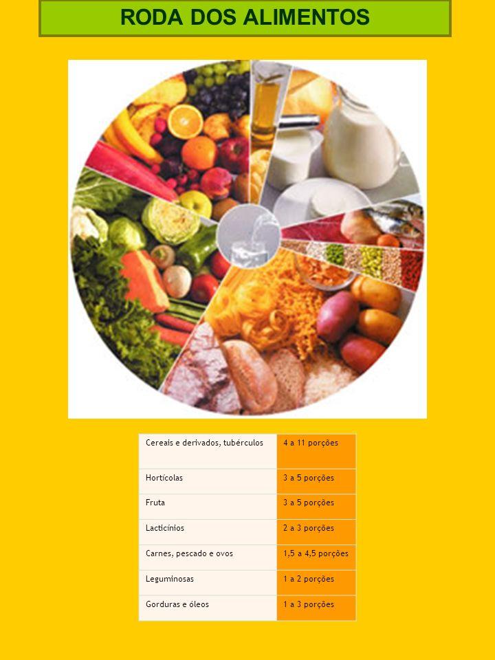 RODA DOS ALIMENTOS Cereais e derivados, tubérculos4 a 11 porções Hortícolas3 a 5 porções Fruta3 a 5 porções Lacticínios2 a 3 porções Carnes, pescado e
