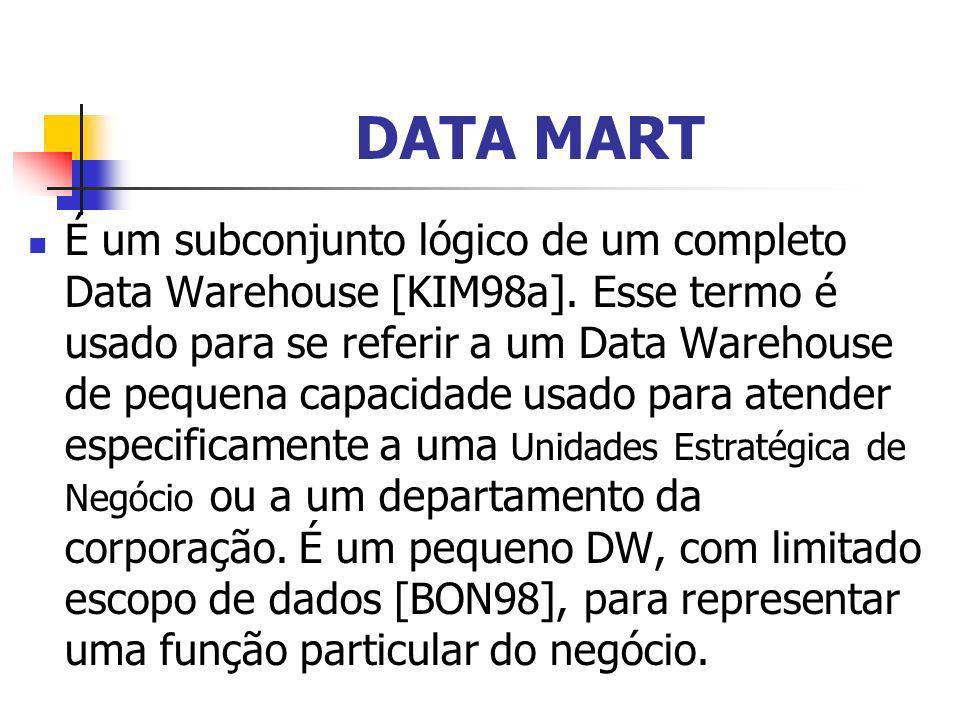 DATA MART É um subconjunto lógico de um completo Data Warehouse [KIM98a]. Esse termo é usado para se referir a um Data Warehouse de pequena capacidade