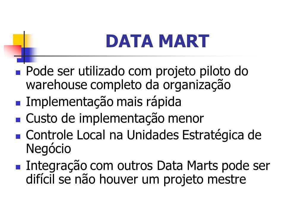 DATA MART Pode ser utilizado com projeto piloto do warehouse completo da organização Implementação mais rápida Custo de implementação menor Controle L