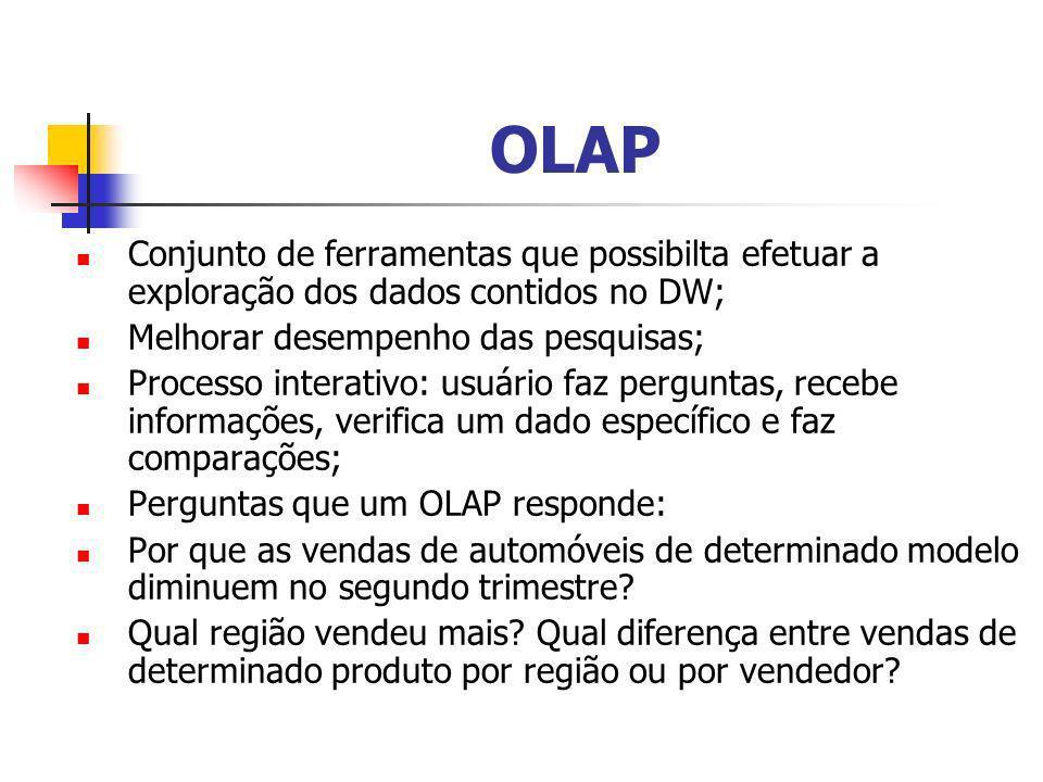 OLAP Conjunto de ferramentas que possibilta efetuar a exploração dos dados contidos no DW; Melhorar desempenho das pesquisas; Processo interativo: usu
