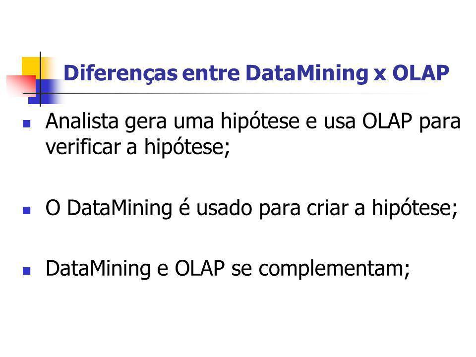 Diferenças entre DataMining x OLAP Analista gera uma hipótese e usa OLAP para verificar a hipótese; O DataMining é usado para criar a hipótese; DataMi