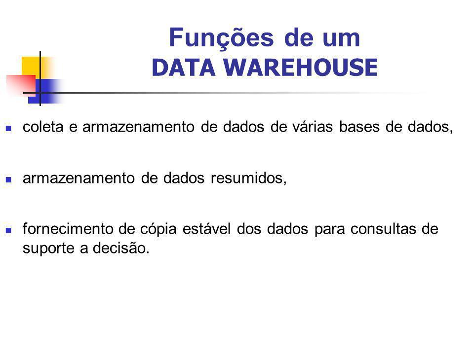Funções de um DATA WAREHOUSE coleta e armazenamento de dados de várias bases de dados, armazenamento de dados resumidos, fornecimento de cópia estável