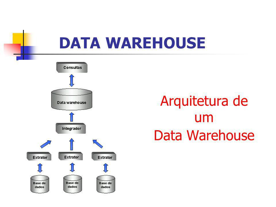 Arquitetura de um Data Warehouse DATA WAREHOUSE