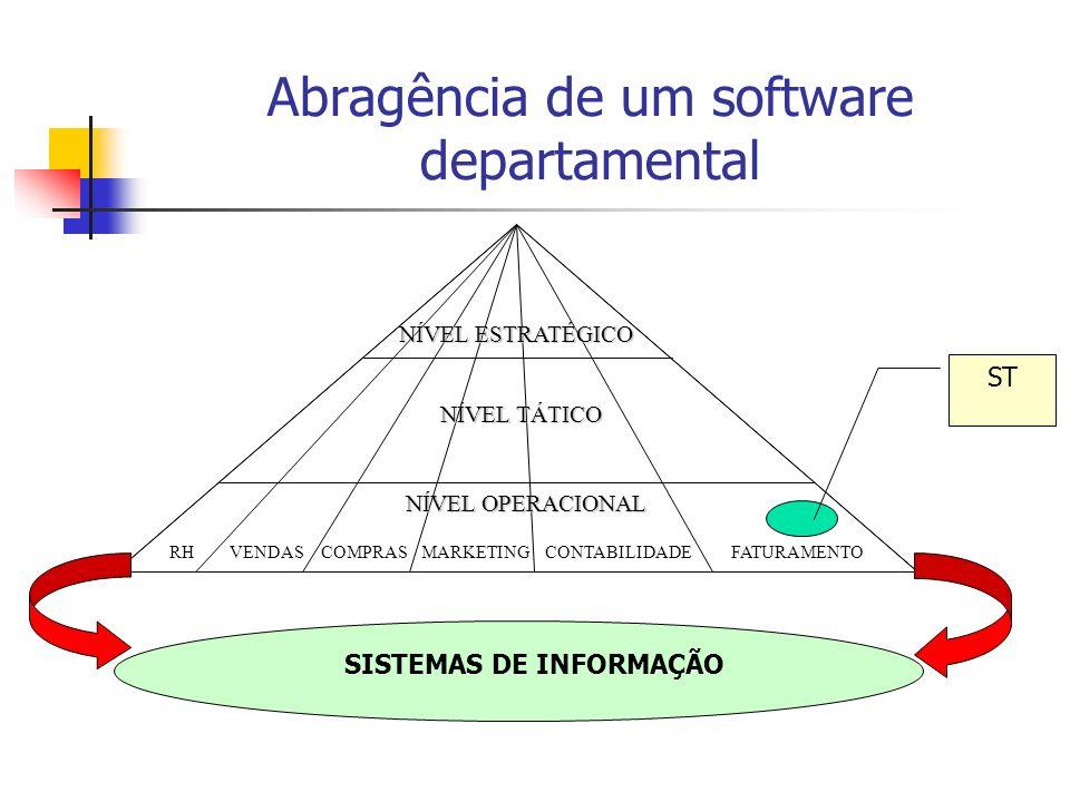 Abragência de um software departamental RHVENDASCOMPRASMARKETINGCONTABILIDADEFATURAMENTO NÍVEL ESTRATÉGICO NÍVEL TÁTICO NÍVEL OPERACIONAL SISTEMAS DE