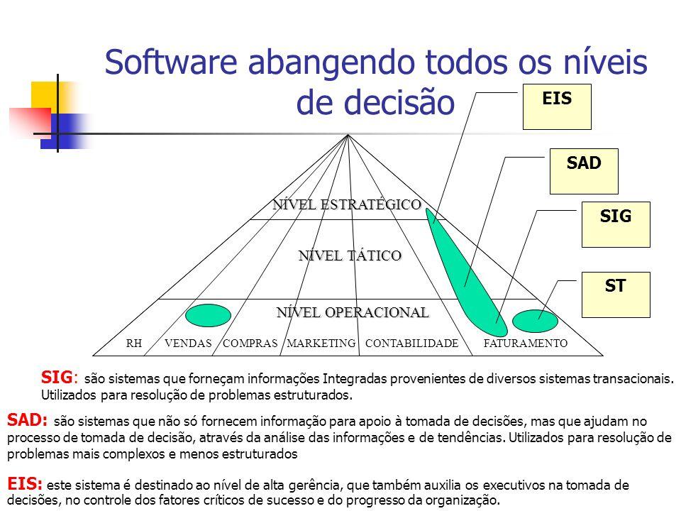 Software abangendo todos os níveis de decisão RHVENDASCOMPRASMARKETINGCONTABILIDADEFATURAMENTO NÍVEL ESTRATÉGICO NÍVEL TÁTICO NÍVEL OPERACIONAL SIG SA