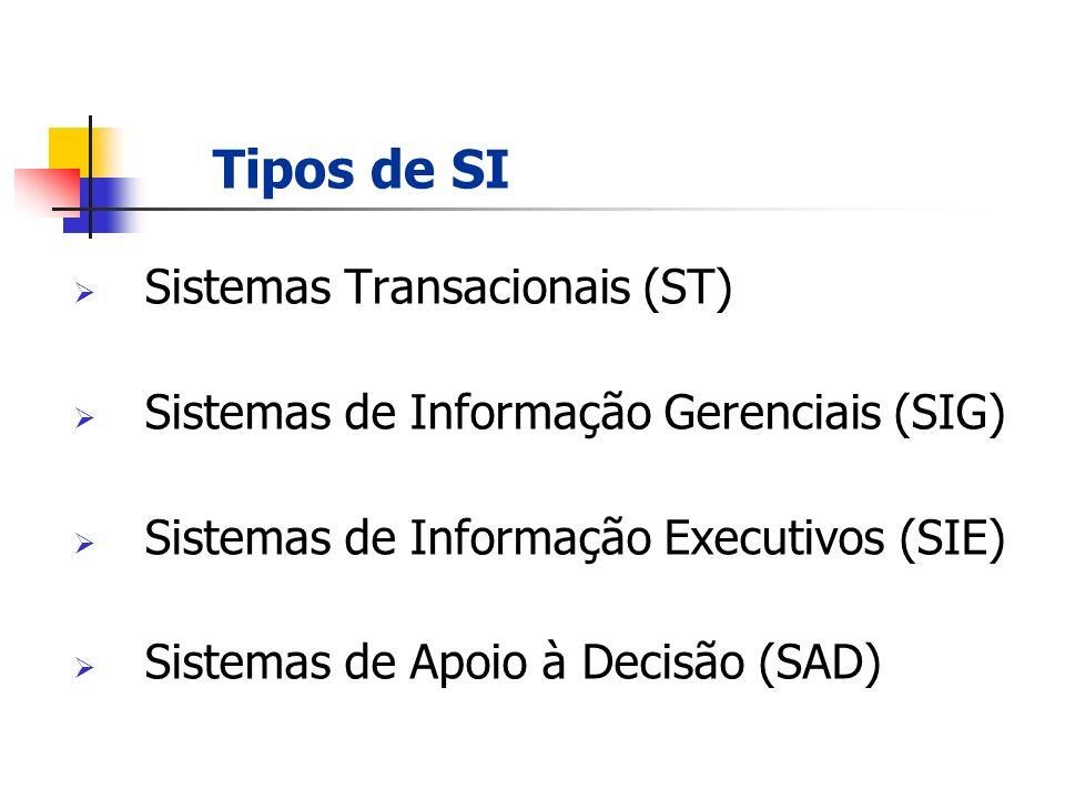 Sistemas Transacionais (ST) Sistemas de Informação Gerenciais (SIG) Sistemas de Informação Executivos (SIE) Sistemas de Apoio à Decisão (SAD) SISTEMAS