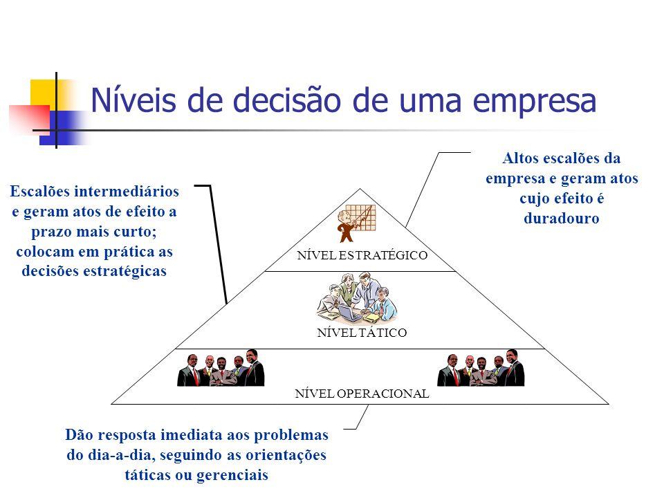Níveis de decisão de uma empresa NÍVEL ESTRATÉGICO NÍVEL TÁTICO NÍVEL OPERACIONAL Altos escalões da empresa e geram atos cujo efeito é duradouro Escal