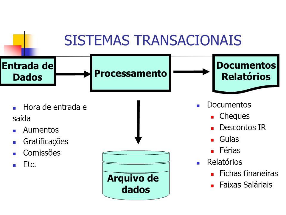 Entrada de Dados Processamento Documentos Relatórios Arq uivo de dados Hora de entrada e saída Aumentos Gratificações Comissões Etc. Documentos Cheque