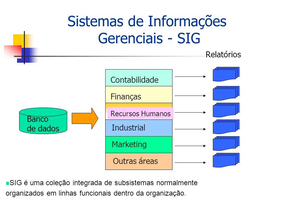Sistemas de Informações Gerenciais - SIG Contabilidade Finanças Recursos Humanos Industrial Marketing Outras áreas Banco de dados Relatórios n SIG é u