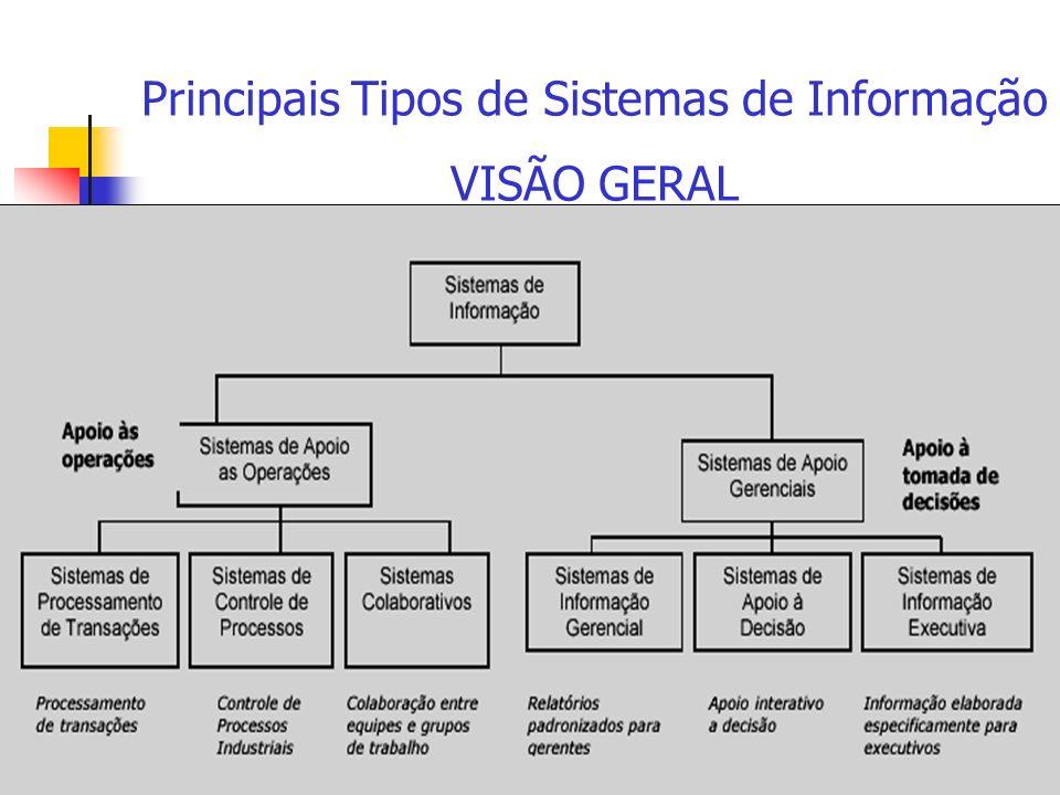 Principais Tipos de Sistemas de Informação VISÃO GERAL