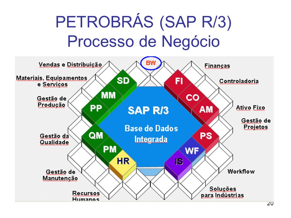 20 PETROBRÁS (SAP R/3) Processo de Negócio