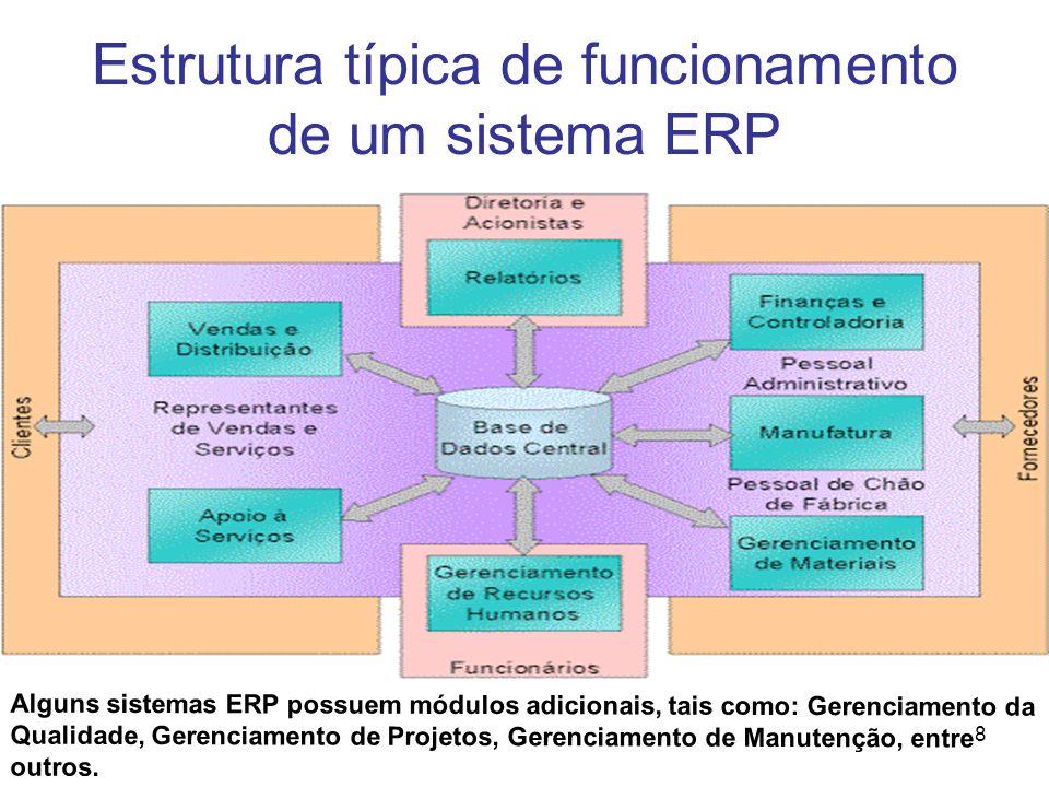 8 Estrutura típica de funcionamento de um sistema ERP Alguns sistemas ERP possuem módulos adicionais, tais como: Gerenciamento da Qualidade, Gerenciam