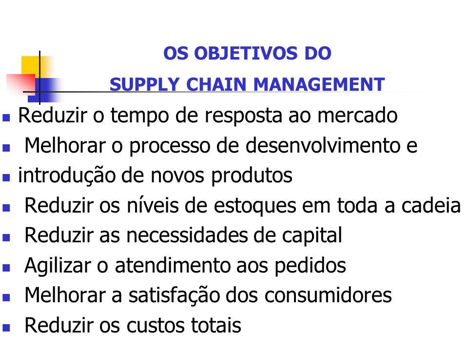 Reduzir o tempo de resposta ao mercado Melhorar o processo de desenvolvimento e introdução de novos produtos Reduzir os níveis de estoques em toda a c