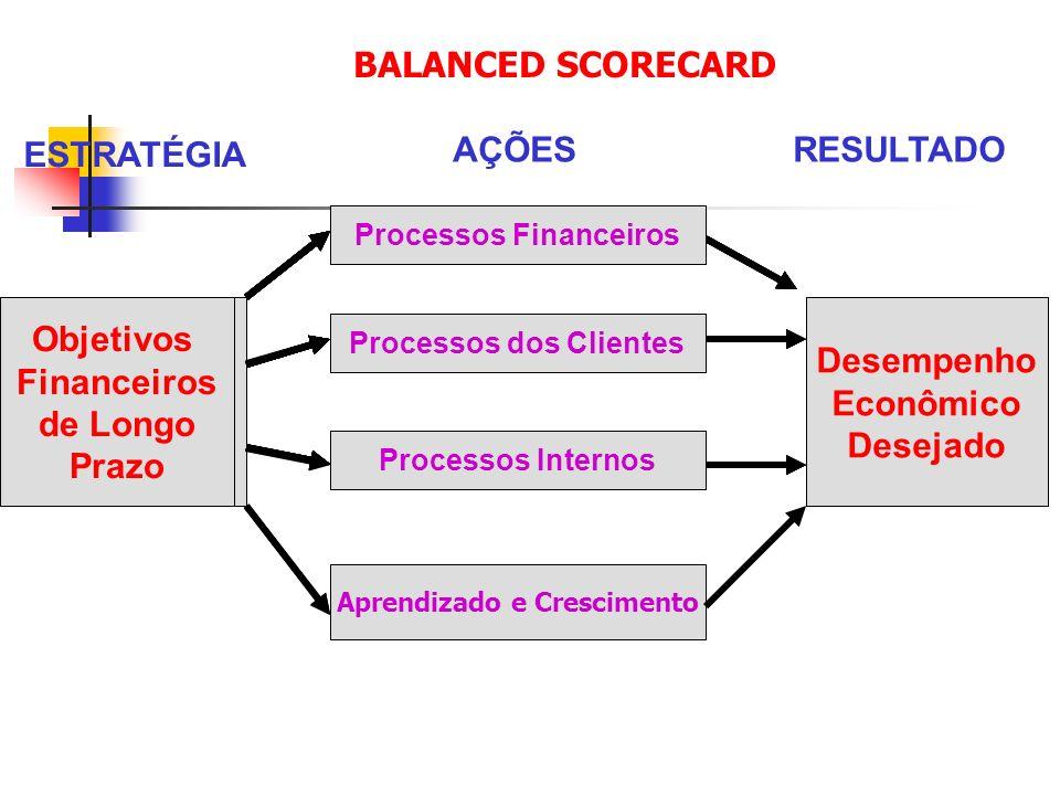 Objetivos Financeiros de Longo Prazo Desempenho Econômico Desejado Processos Financeiros Processos dos Clientes Processos Internos Aprendizado e Cresc