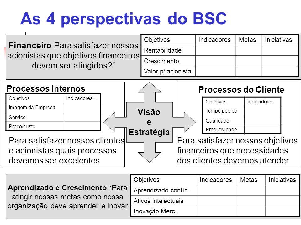 ObjetivosIndicadores… Imagem da Empresa Serviço Preço/custo As 4 perspectivas do BSC Visão e Estratégia Financeiro:Para satisfazer nossos acionistas q