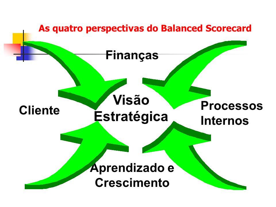 Balanced Scorecard Visão Estratégica Aprendizado e Crescimento Processos Internos Cliente Finanças As quatro perspectivas do Balanced Scorecard