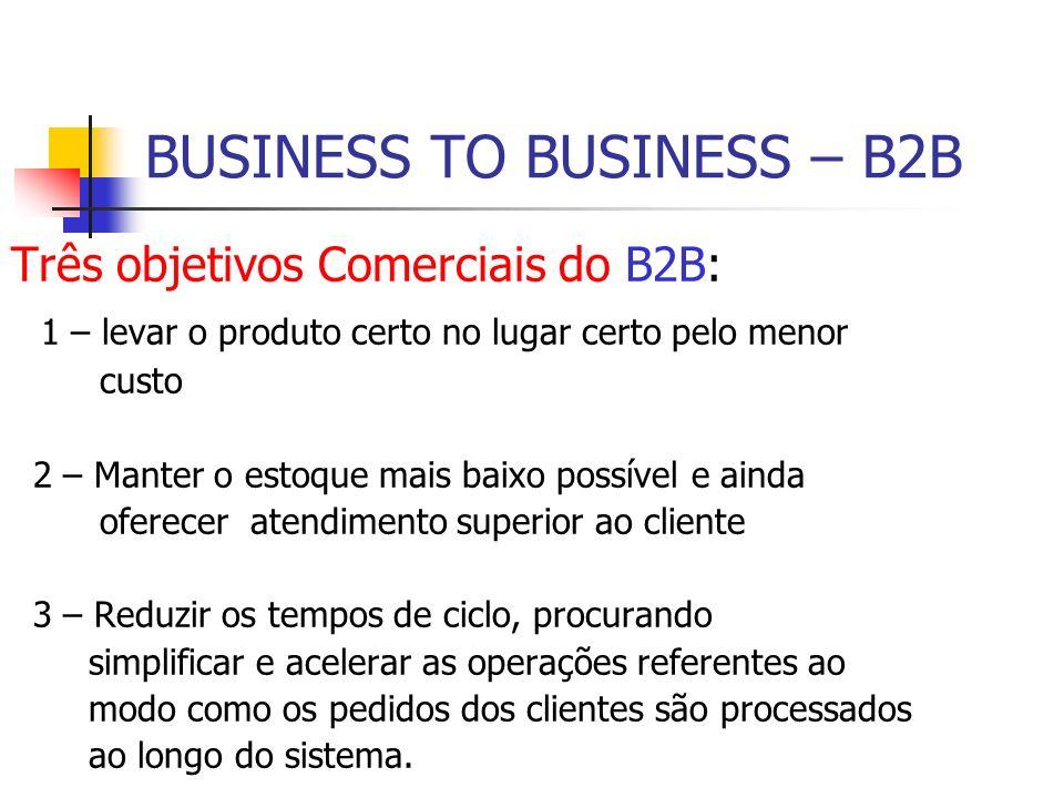 BUSINESS TO BUSINESS – B2B Três objetivos Comerciais do B2B: 1 – levar o produto certo no lugar certo pelo menor custo 2 – Manter o estoque mais baixo