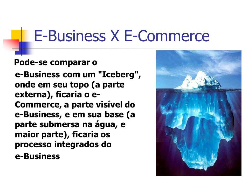 E-Business X E-Commerce Pode-se comparar o e-Business com um