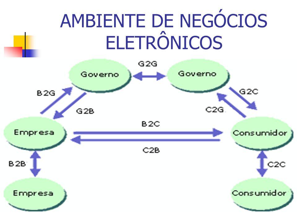 AMBIENTE DE NEGÓCIOS ELETRÔNICOS Figura 2.1 Ambiente de Negócios Eletrônicos