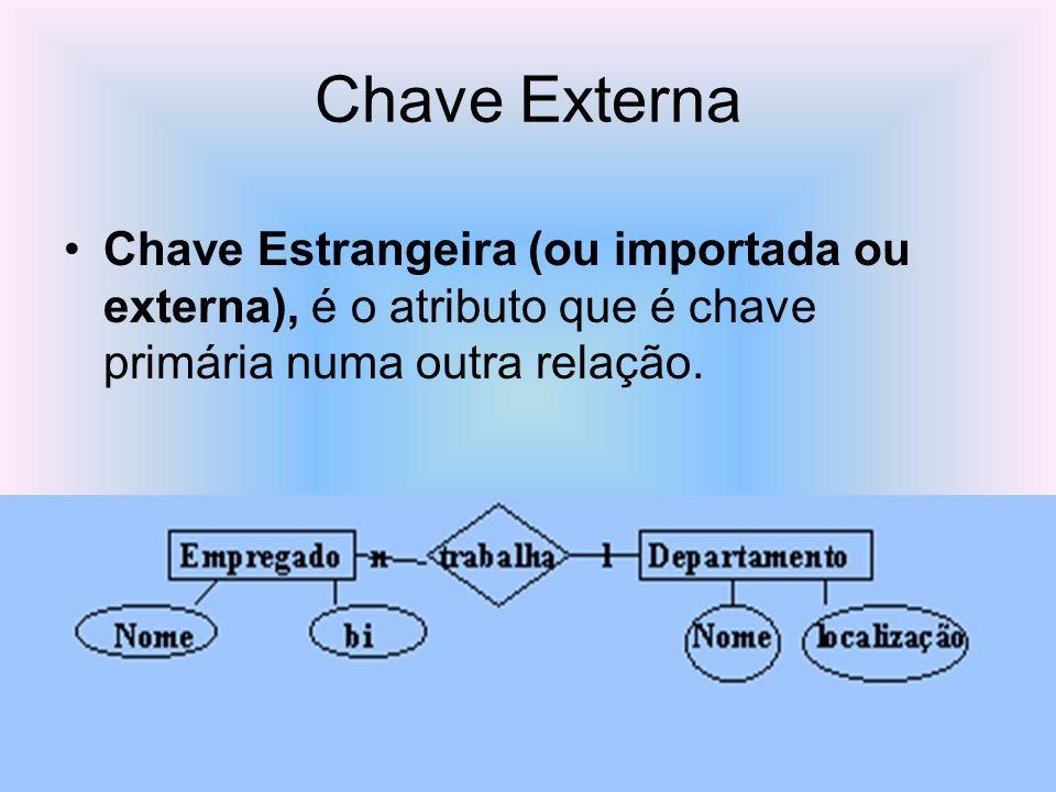 Chave Externa Chave Estrangeira (ou importada ou externa), é o atributo que é chave primária numa outra relação.