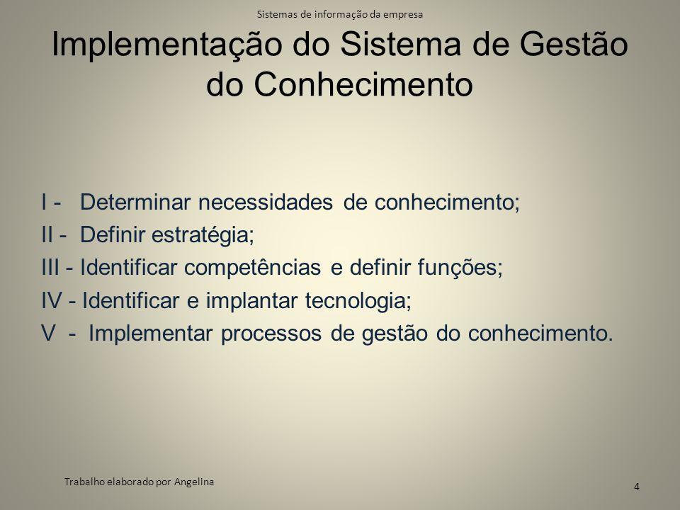 Implementação do Sistema de Gestão do Conhecimento I - Determinar necessidades de conhecimento; II - Definir estratégia; III - Identificar competência