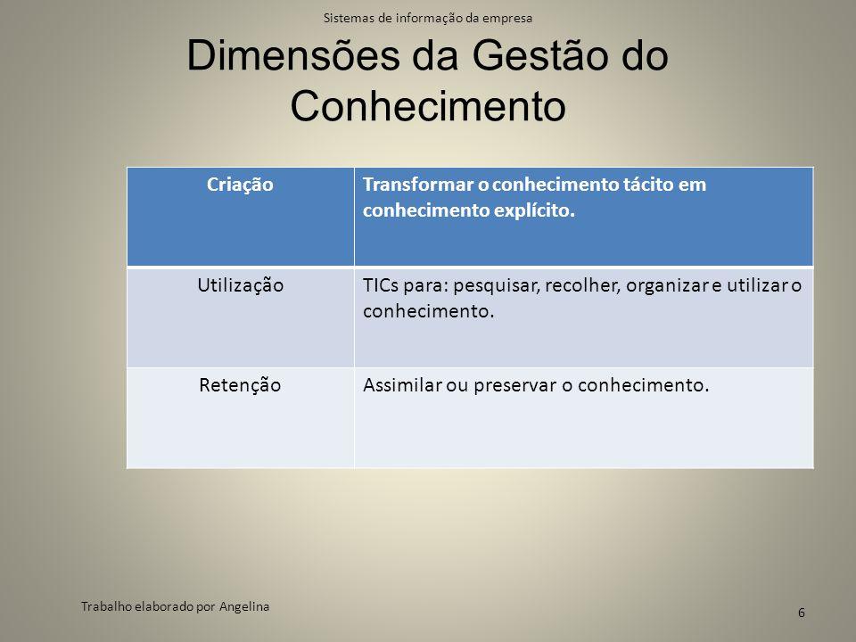 Dimensões da Gestão do Conhecimento CriaçãoTransformar o conhecimento tácito em conhecimento explícito. UtilizaçãoTICs para: pesquisar, recolher, orga