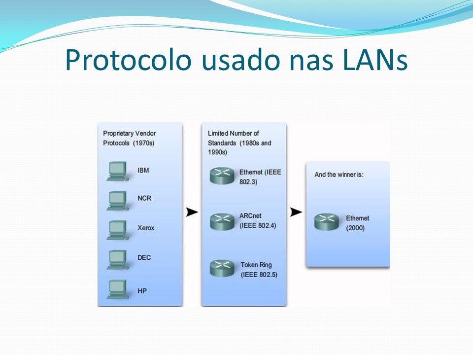 Protocolo usado nas LANs