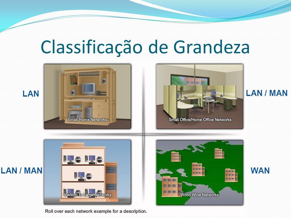 Classificação de Grandeza LAN LAN / MAN WAN