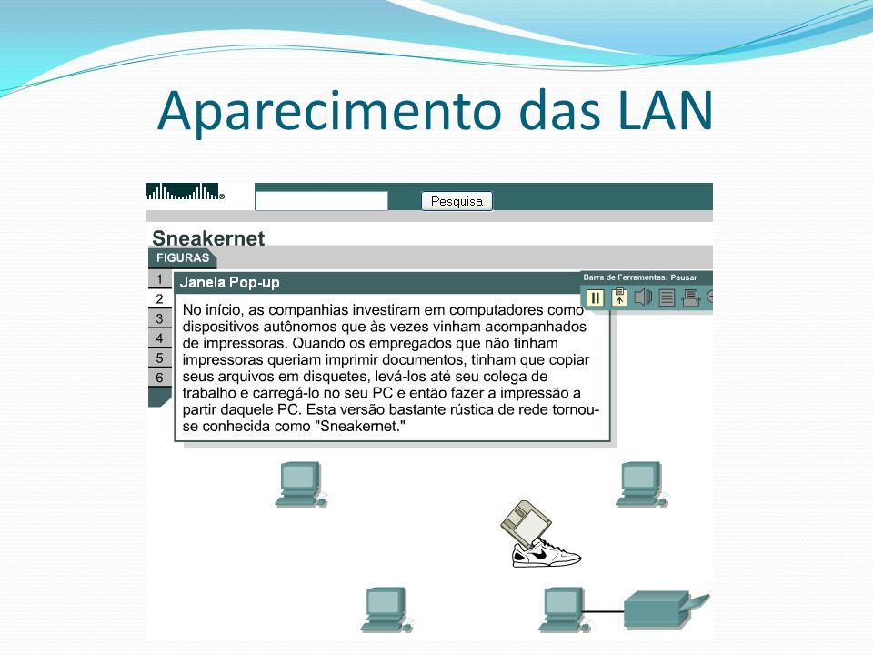 Aparecimento das LAN