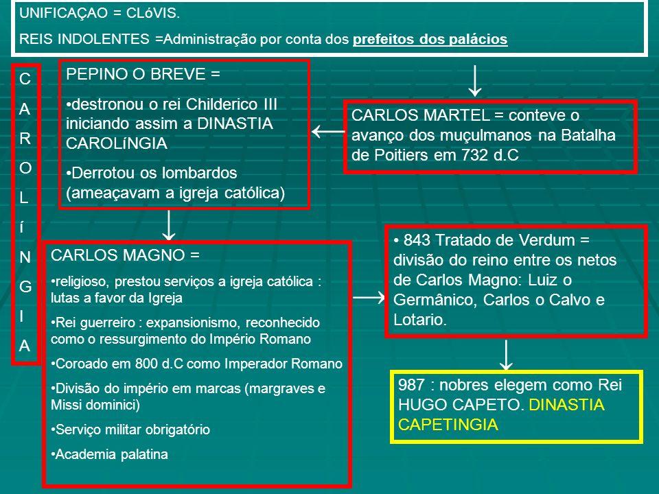 UNIFICAÇAO = CLóVIS. REIS INDOLENTES =Administração por conta dos prefeitos dos palácios CARLOS MARTEL = conteve o avanço dos muçulmanos na Batalha de