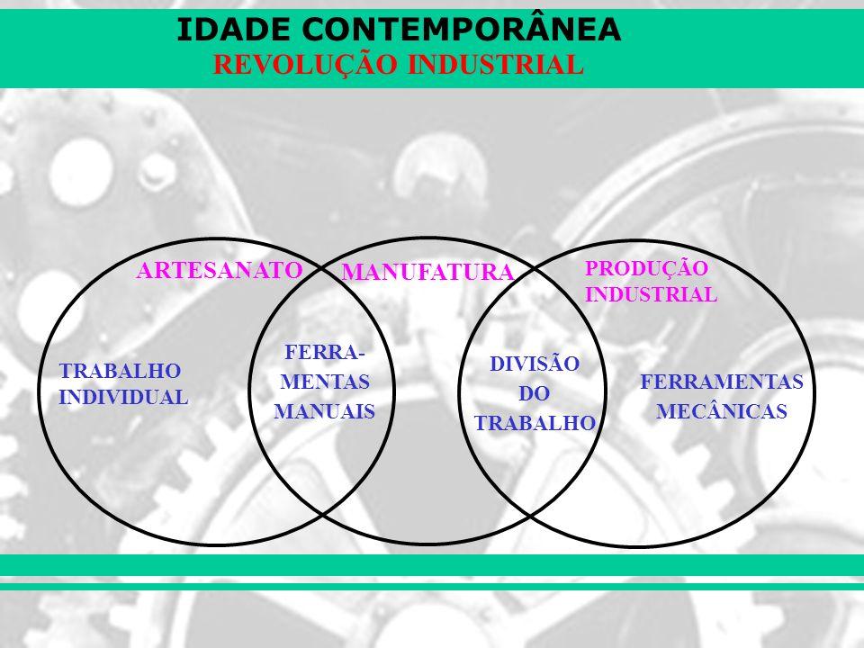 IDADE CONTEMPORÂNEA REVOLUÇÃO INDUSTRIAL –Proletários destituídos da posse de meios de produção e instrumentos de trabalho.