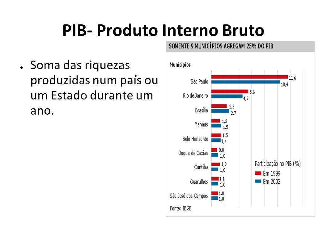 PIB- Produto Interno Bruto Soma das riquezas produzidas num país ou um Estado durante um ano.