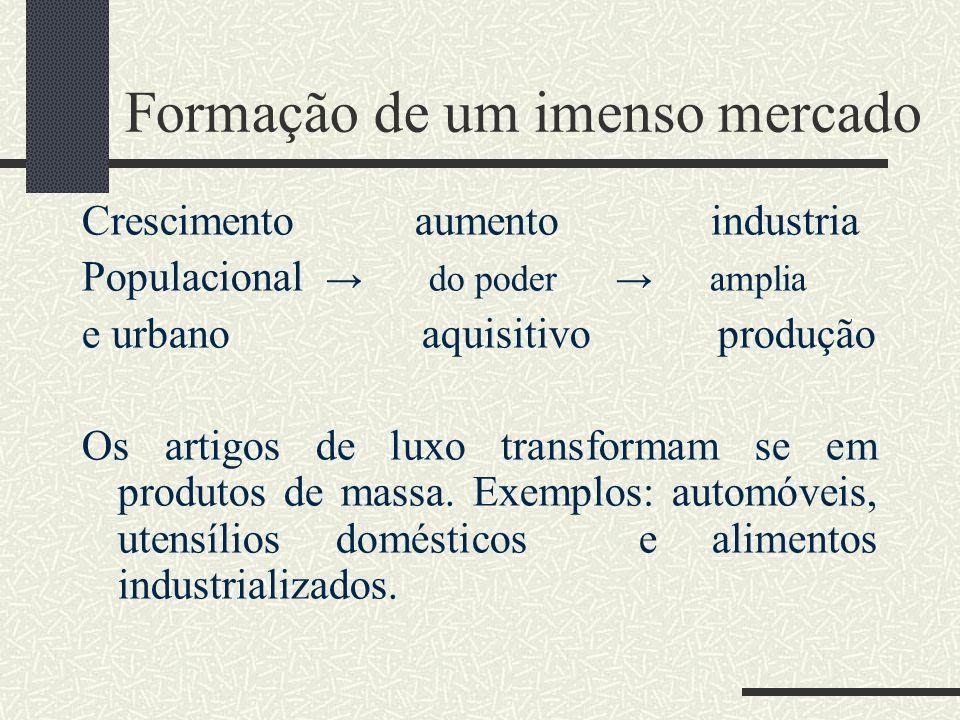 Formação de um imenso mercado Crescimento aumento industria Populacional do poder amplia e urbano aquisitivo produção Os artigos de luxo transformam s