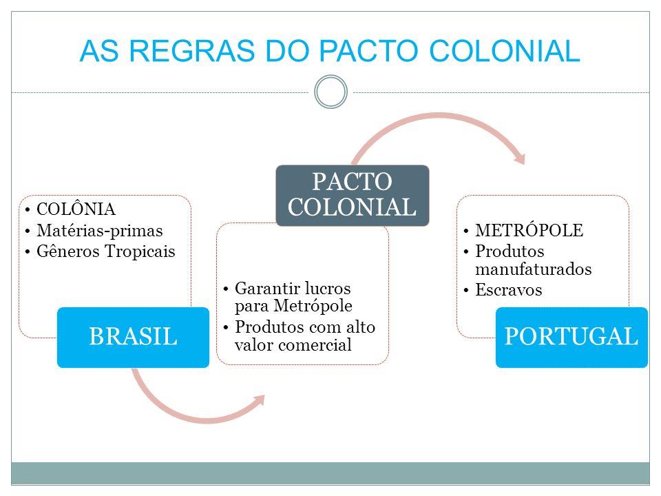 AS REGRAS DO PACTO COLONIAL COLÔNIA Matérias-primas Gêneros Tropicais BRASIL Garantir lucros para Metrópole Produtos com alto valor comercial PACTO CO