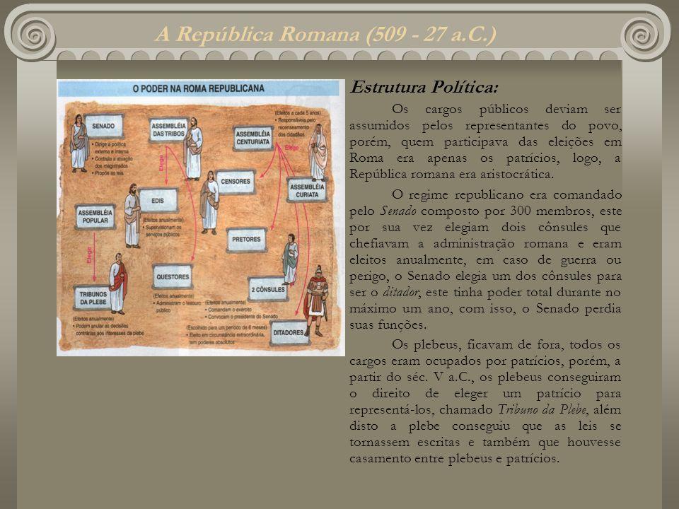 A República Romana (509 - 27 a.C.) Estrutura Política: Os cargos públicos deviam ser assumidos pelos representantes do povo, porém, quem participava d