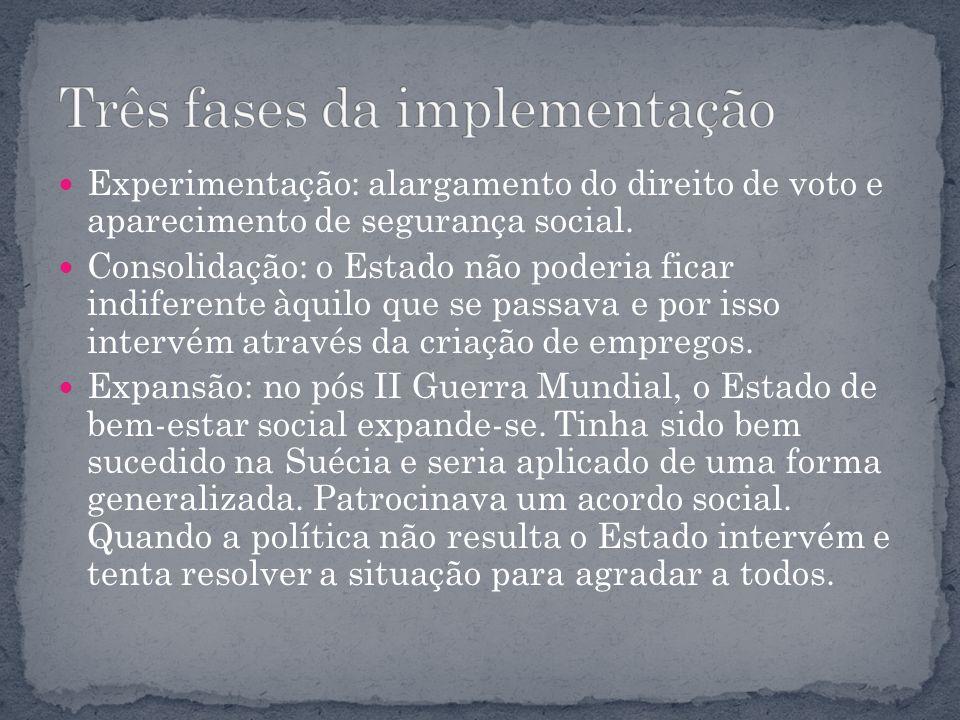 Experimentação: alargamento do direito de voto e aparecimento de segurança social. Consolidação: o Estado não poderia ficar indiferente àquilo que se