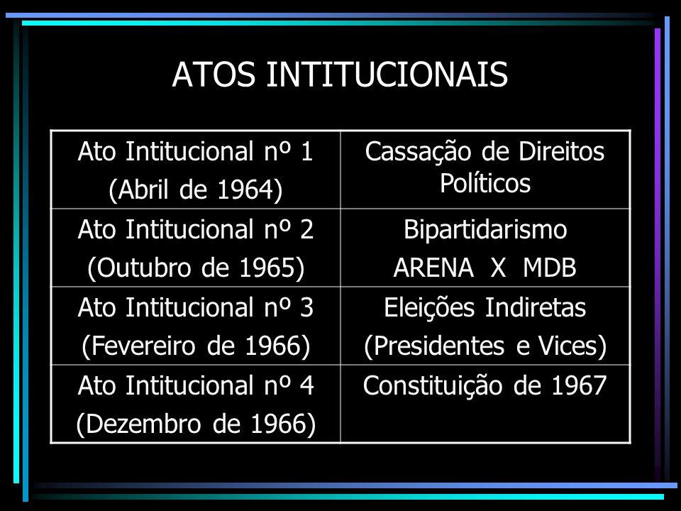 ATOS INTITUCIONAIS Ato Intitucional nº 1 (Abril de 1964) Cassação de Direitos Políticos Ato Intitucional nº 2 (Outubro de 1965) Bipartidarismo ARENA X