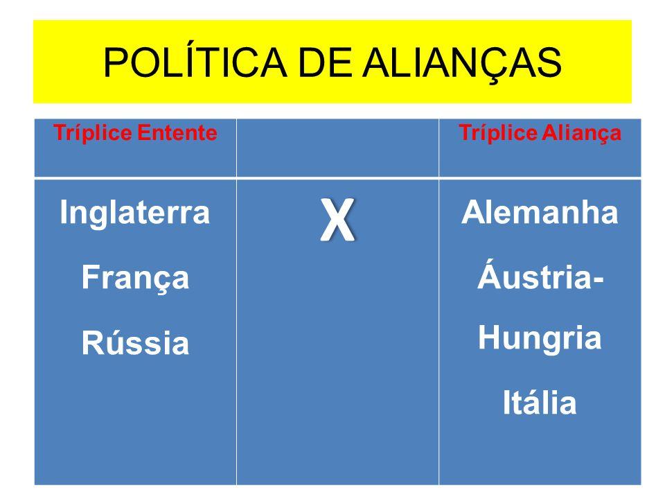 POLÍTICA DE ALIANÇAS Tríplice Entente Tríplice Aliança Inglaterra França RússiaX Alemanha Áustria- Hungria Itália