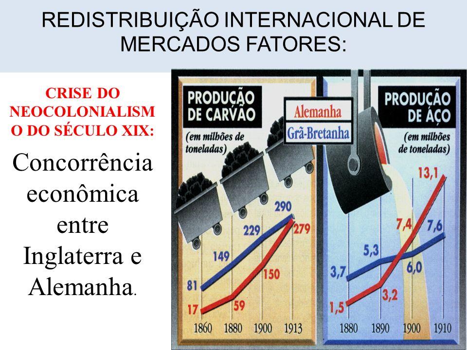 REDISTRIBUIÇÃO INTERNACIONAL DE MERCADOS FATORES: CRISE DO NEOCOLONIALISM O DO SÉCULO XIX: Concorrência econômica entre Inglaterra e Alemanha.