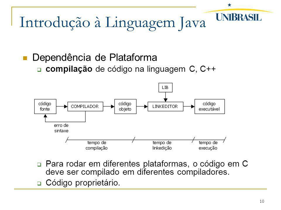10 Introdução à Linguagem Java Dependência de Plataforma compilação de código na linguagem C, C++ Para rodar em diferentes plataformas, o código em C