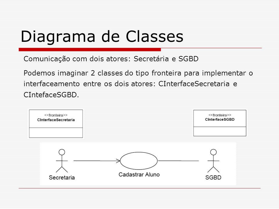 Diagrama de Classes Comunicação com dois atores: Secretária e SGBD Podemos imaginar 2 classes do tipo fronteira para implementar o interfaceamento ent