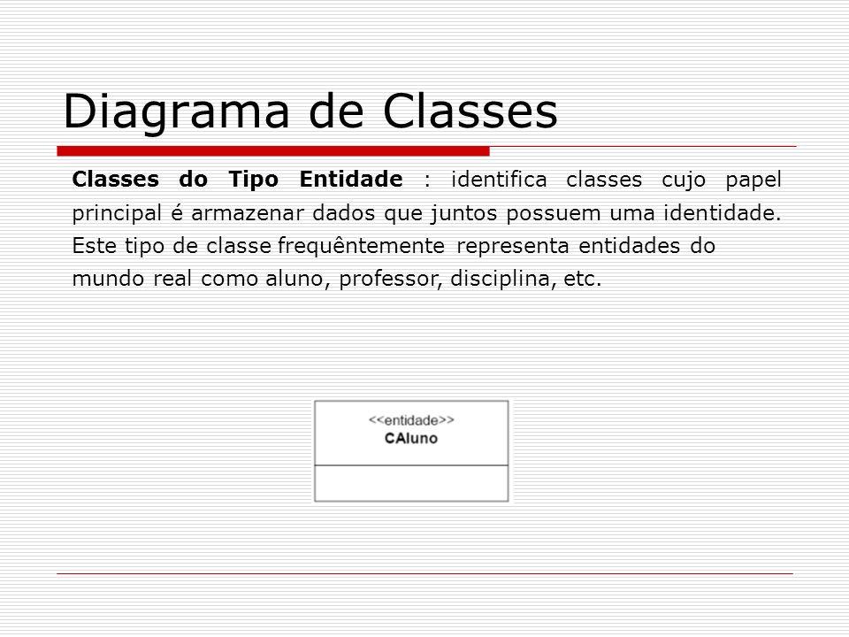 Diagrama de Classes Classes do Tipo Entidade : identifica classes cujo papel principal é armazenar dados que juntos possuem uma identidade. Este tipo