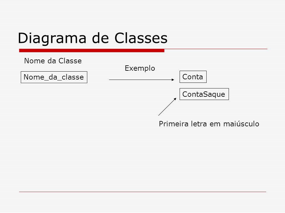 Diagrama de Classes Nome da Classe Nome_da_classe Exemplo Conta ContaSaque Primeira letra em maiúsculo