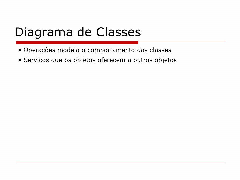 Diagrama de Classes Operações modela o comportamento das classes Serviços que os objetos oferecem a outros objetos